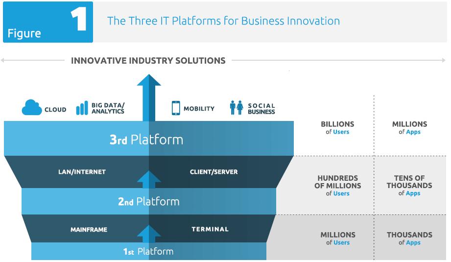Image Result For World Class Digital Transformation Innovation